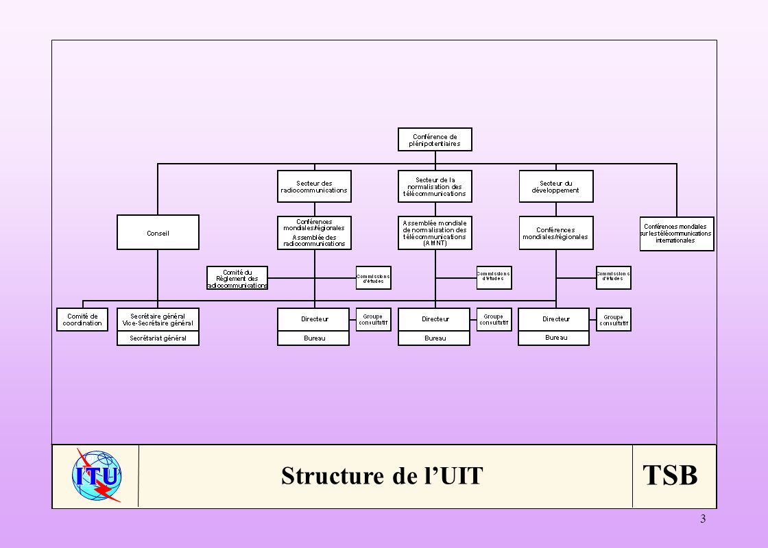 TSB 34 Organismes internationaux de normalisation: ISO, CEI, WSC; ISO/IEC JTC1 Organismes régionaux de normalisation: ATIS, TIA, TSACC, TTA, TTC, ARIB, CCSA, ETSI, ACIF, GSC Pour linternet: IETF/ISOC, ICANN, ccTLDs, etc.