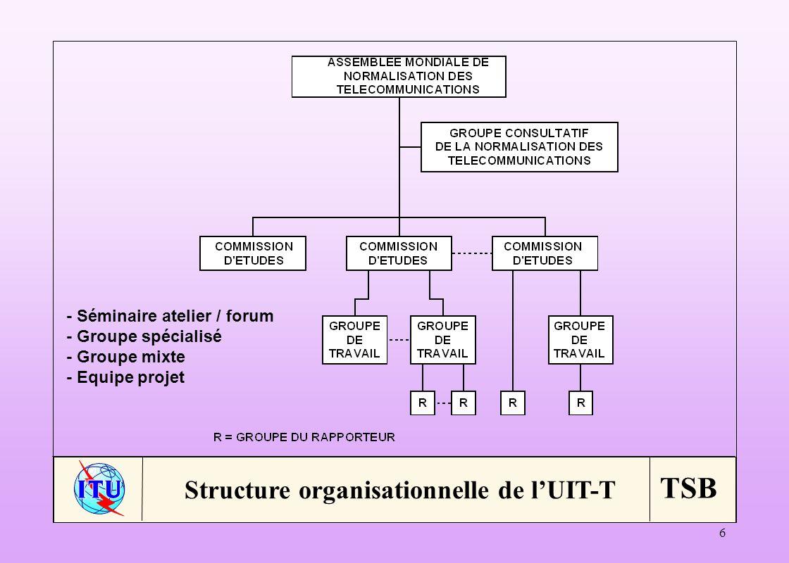 TSB 6 Structure organisationnelle de lUIT-T - Séminaire atelier / forum - Groupe spécialisé - Groupe mixte - Equipe projet