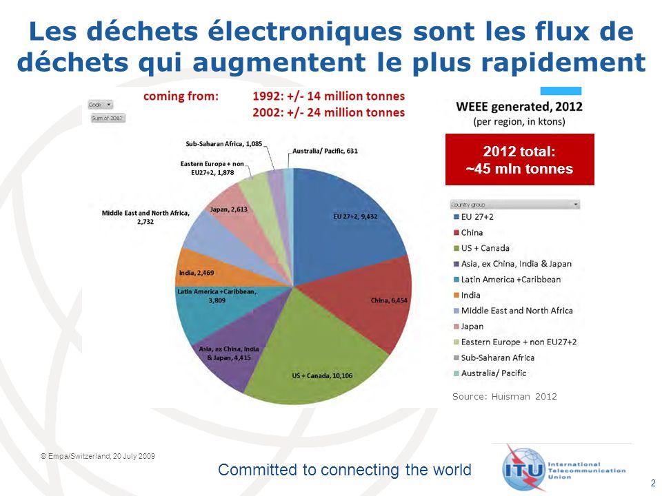 Committed to connecting the world Les déchets électroniques sont les flux de déchets qui augmentent le plus rapidement © Empa/Switzerland, 20 July 2009 2012 total: ~45 mln tonnes Source: Huisman 2012 2