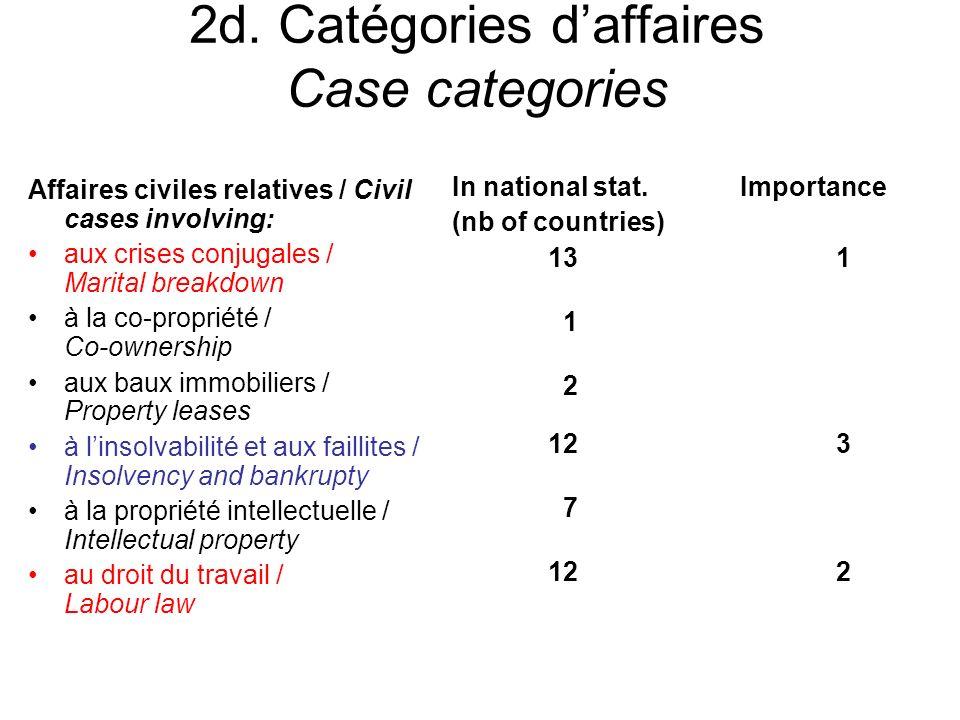 2d. Catégories daffaires Case categories Affaires civiles relatives / Civil cases involving: aux crises conjugales / Marital breakdown à la co-proprié