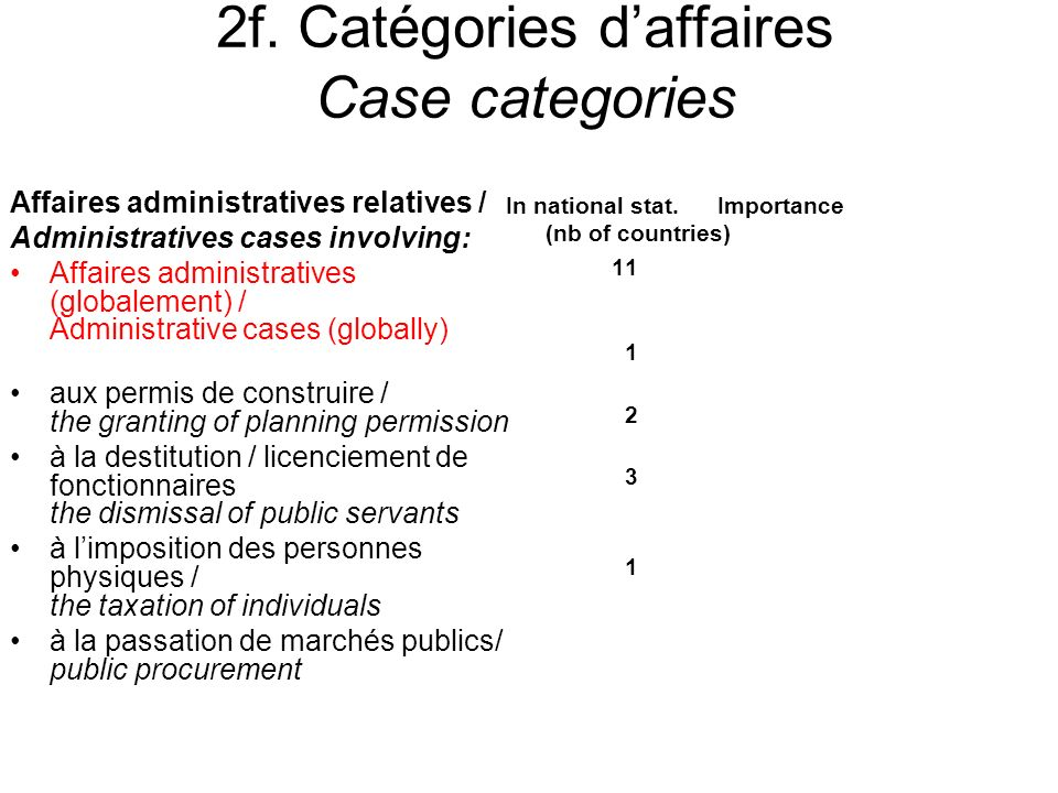 2f. Catégories daffaires Case categories Affaires administratives relatives / Administratives cases involving: Affaires administratives (globalement)
