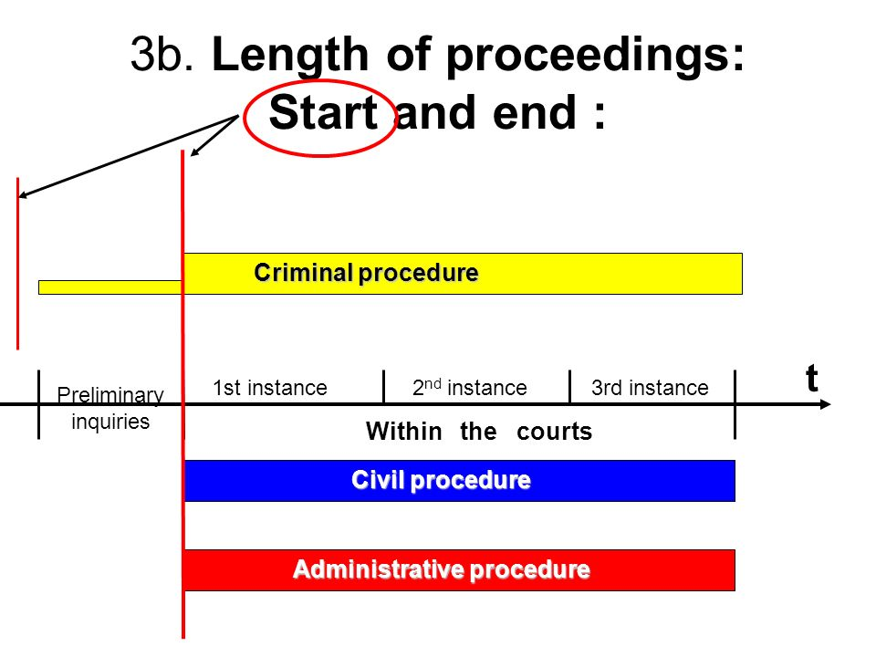 3b. Length of proceedings: Start and end : t Within the courts 1st instance2 nd instance3rd instance Civil procedure Preliminary inquiries Criminal pr