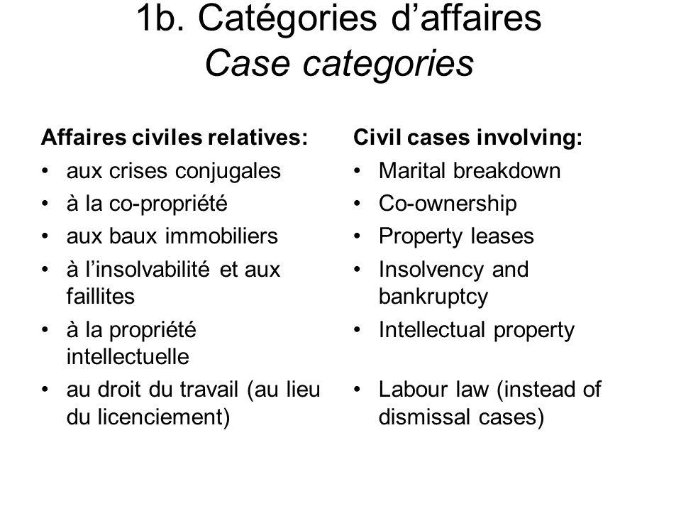1b. Catégories daffaires Case categories Affaires civiles relatives: aux crises conjugales à la co-propriété aux baux immobiliers à linsolvabilité et