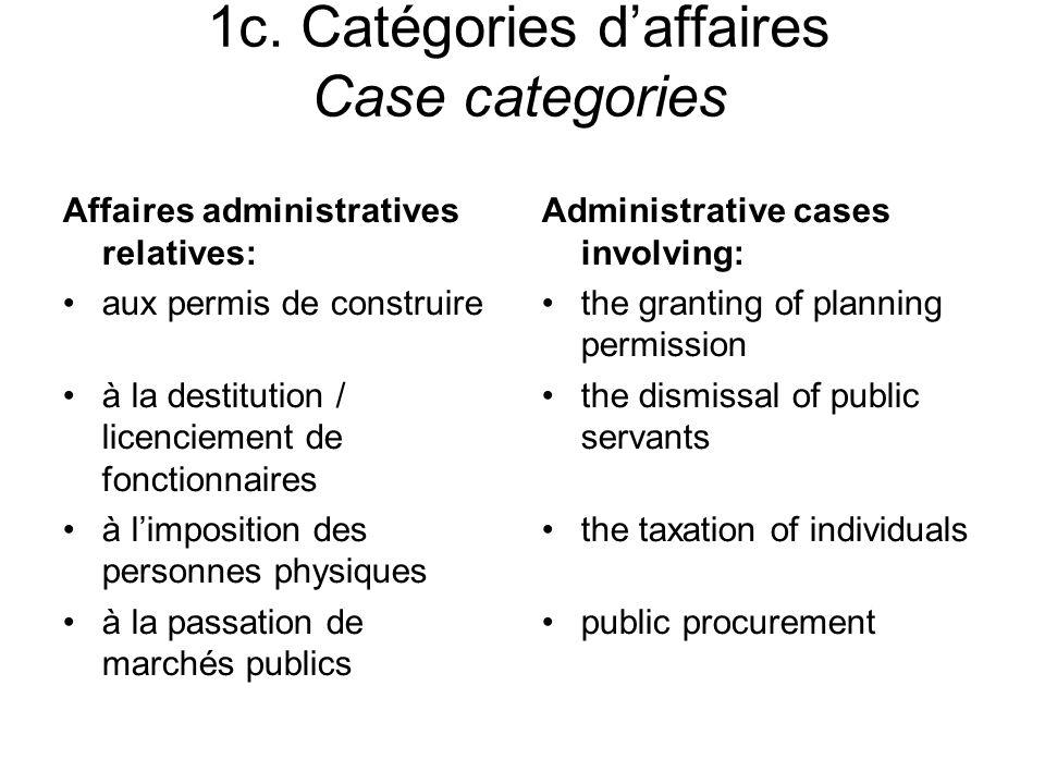 1c. Catégories daffaires Case categories Affaires administratives relatives: aux permis de construire à la destitution / licenciement de fonctionnaire