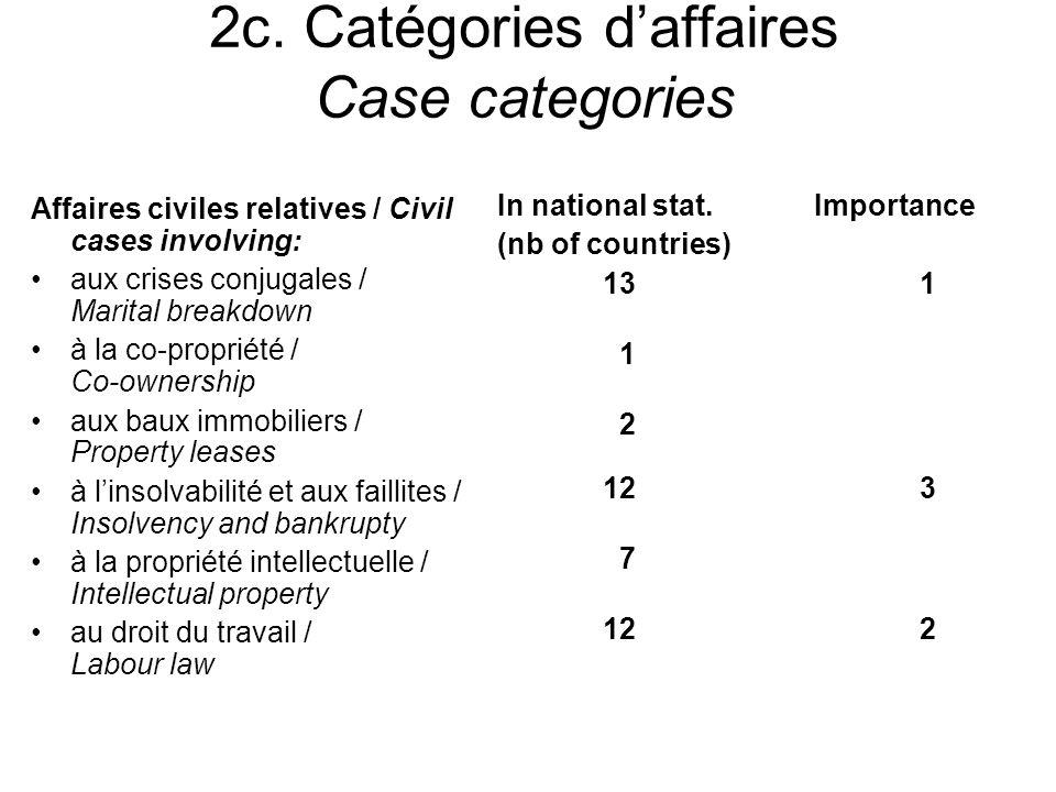 2c. Catégories daffaires Case categories Affaires civiles relatives / Civil cases involving: aux crises conjugales / Marital breakdown à la co-proprié
