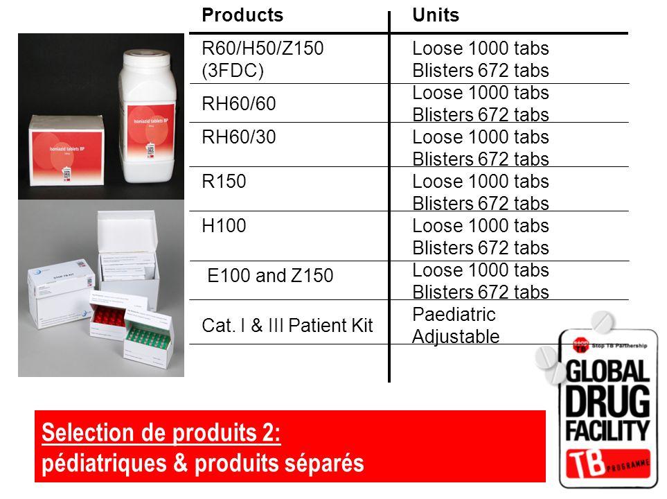 Selection de produits 2: pédiatriques & produits séparés Products R60/H50/Z150 (3FDC) Units Loose 1000 tabs Blisters 672 tabs Paediatric Adjustable RH