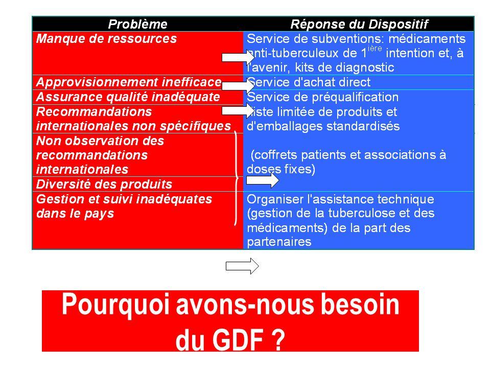 Pourquoi avons-nous besoin du GDF ?