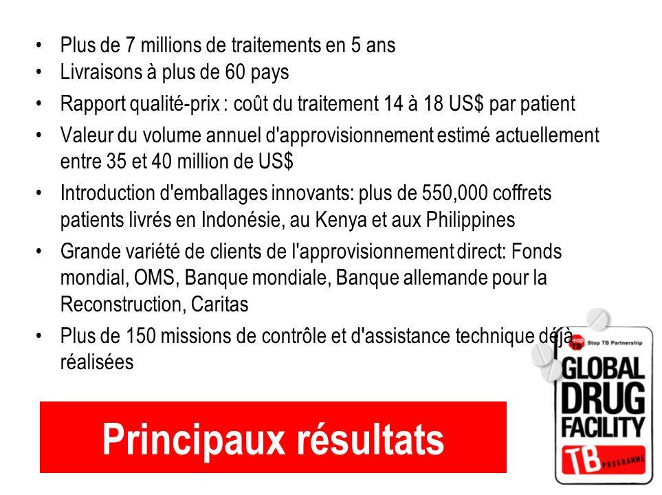 Principaux résultats Plus de 7 millions de traitements en 5 ans Livraisons à plus de 60 pays Rapport qualité-prix : coût du traitement 14 à 18 US$ par