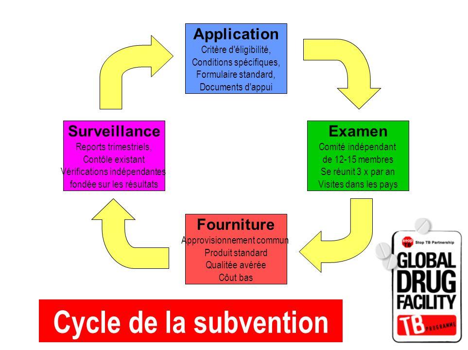 Cycle de la subvention Application Critère d'éligibilité, Conditions spécifiques, Formulaire standard, Documents d'appui Fourniture Approvisionnement