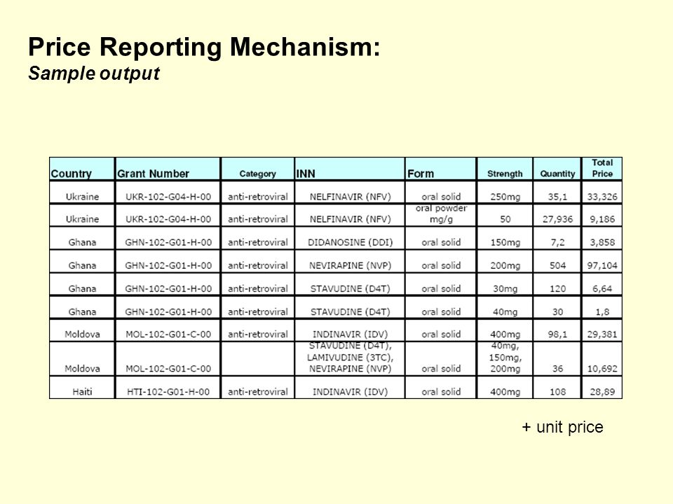 Price Reporting Mechanism: Sample output + unit price