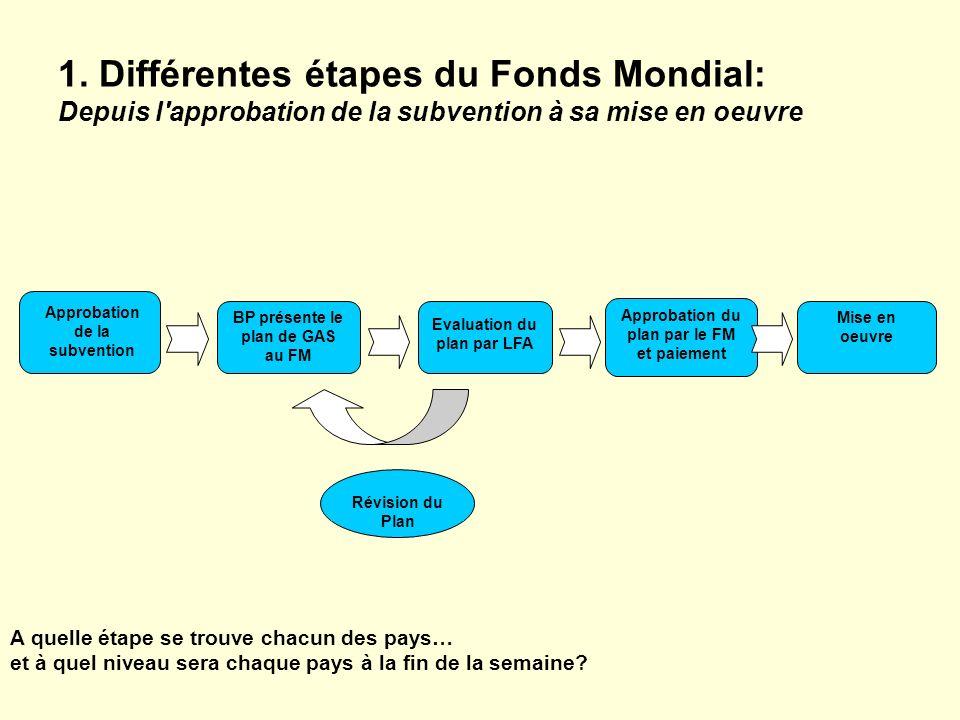 1. Différentes étapes du Fonds Mondial: Depuis l'approbation de la subvention à sa mise en oeuvre Approbation de la subvention Approbation du plan par