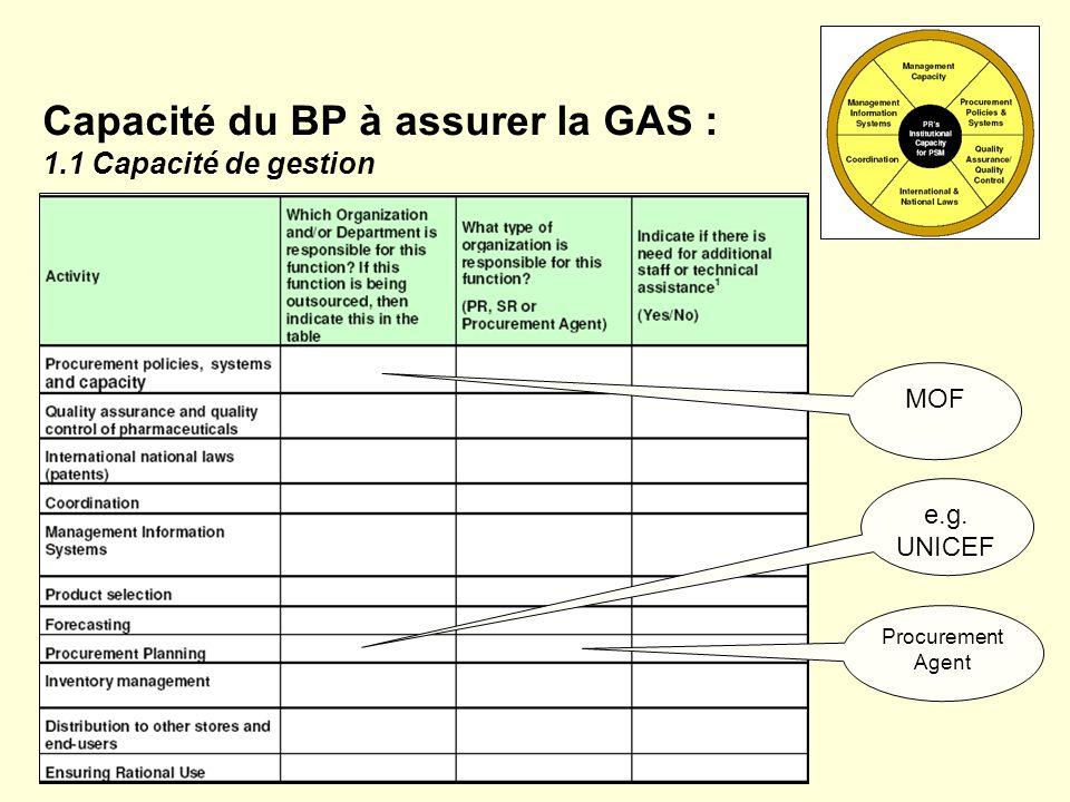 Capacité du BP à assurer la GAS : 1.1 Capacité de gestion MOF e.g. UNICEF Procurement Agent