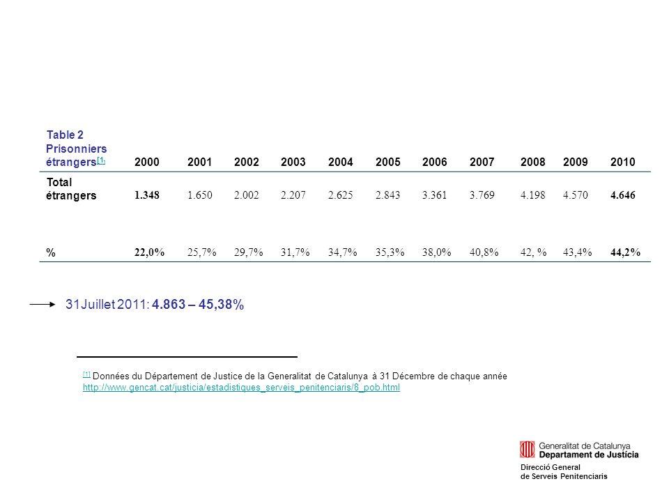 Table 2 Prisonniers étrangers [1 ] [1 ] 20002001200220032004200520062007200820092010 Total étrangers 1.3481.6502.0022.2072.6252.8433.3613.7694.1984.5704.646 % 22,0%25,7%29,7%31,7%34,7%35,3%38,0%40,8%42, %43,4%44,2% [1] [1] Données du Département de Justice de la Generalitat de Catalunya à 31 Décembre de chaque année http://www.gencat.cat/justicia/estadistiques_serveis_penitenciaris/8_pob.html http://www.gencat.cat/justicia/estadistiques_serveis_penitenciaris/8_pob.html 31Juillet 2011: 4.863 – 45,38% Direcció General de Serveis Penitenciaris