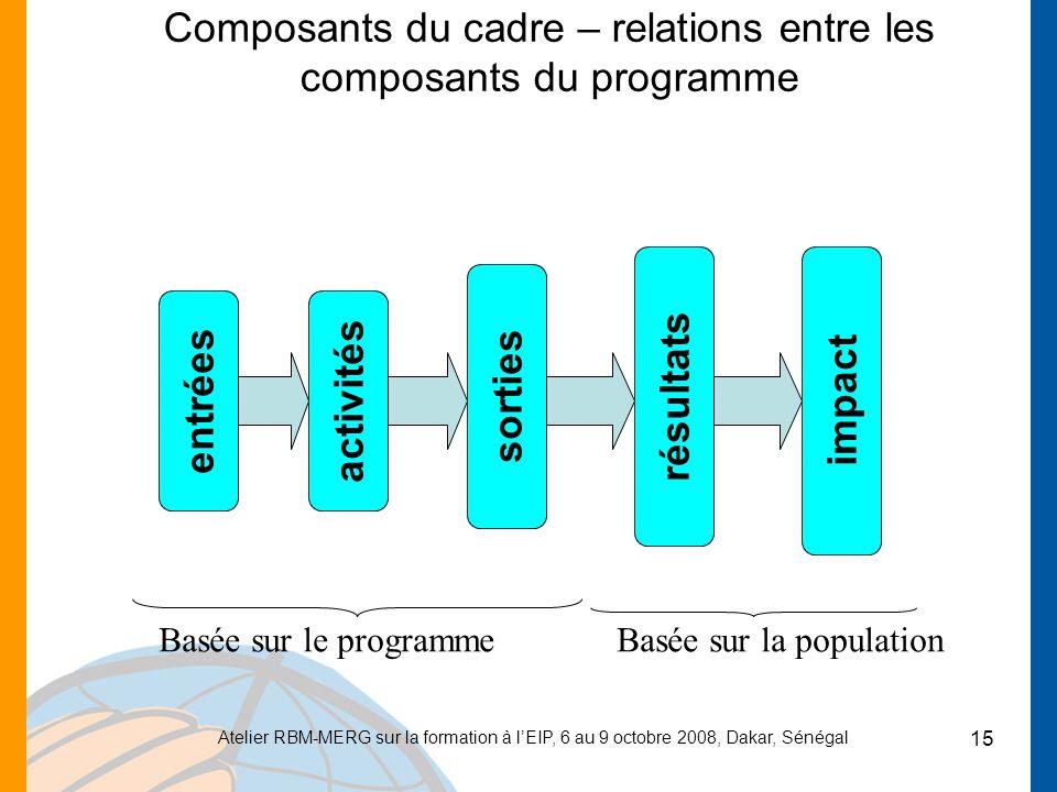 Atelier RBM-MERG sur la formation à lEIP, 6 au 9 octobre 2008, Dakar, Sénégal 15 Composants du cadre – relations entre les composants du programme entréesactivités sorties résultats impact Basée sur le programmeBasée sur la population