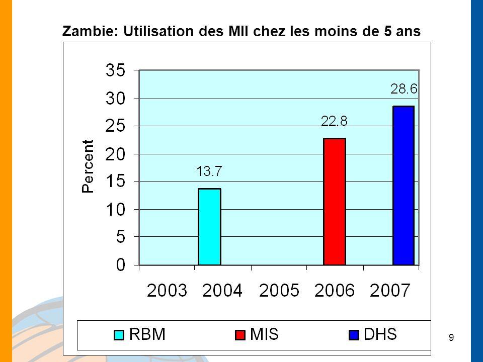 Atelier RBM-MERG sur la formation à lEIP, 6 au 9 octobre 2008, Dakar, Sénégal 9 Zambie: Utilisation des MII chez les moins de 5 ans