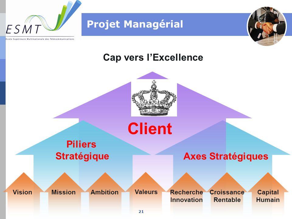 Projet Managérial Cap vers lExcellence Piliers Stratégique Client VisionMissionAmbition Valeurs Recherche Innovation Croissance Rentable Capital Humai