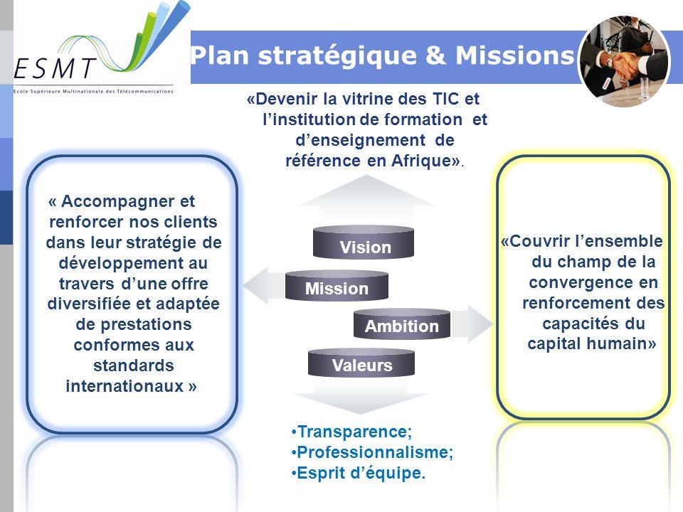 Vision Ambition Valeurs « Accompagner et renforcer nos clients dans leur stratégie de développement au travers dune offre diversifiée et adaptée de pr