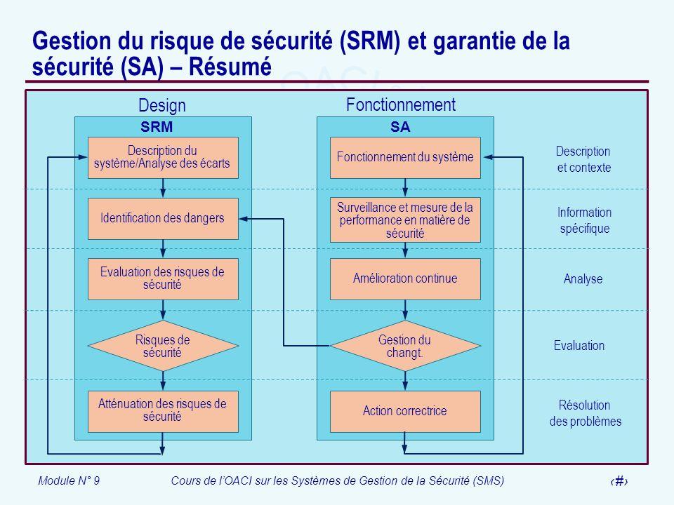 Module N° 9Cours de lOACI sur les Systèmes de Gestion de la Sécurité (SMS) 29 Gestion du risque de sécurité (SRM) et garantie de la sécurité (SA) – Ré