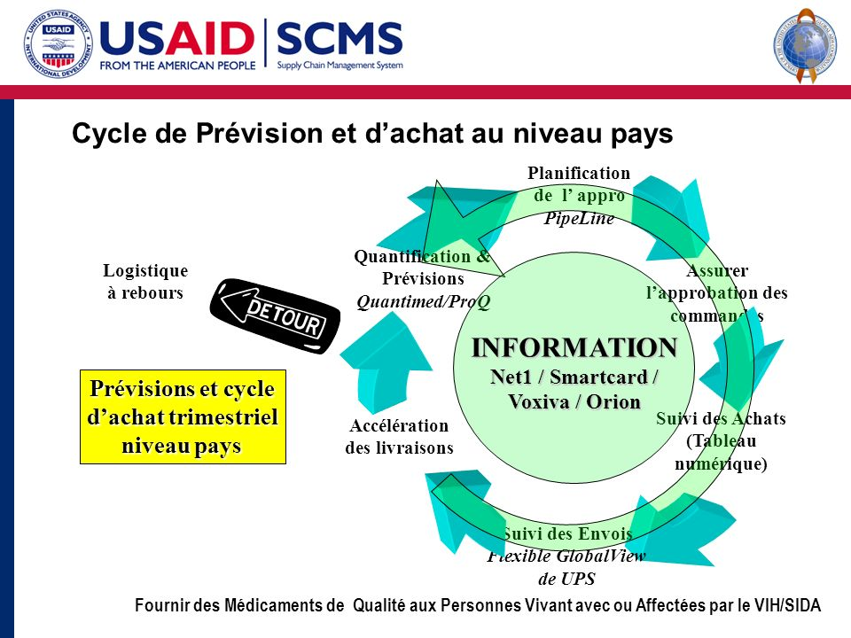 Fournir des Médicaments de Qualité aux Personnes Vivant avec ou Affectées par le VIH/SIDA Cycle de Prévision et dachat au niveau pays Assurer lapproba