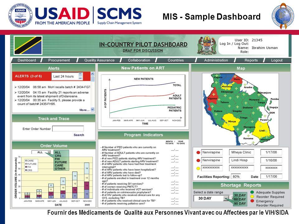 Fournir des Médicaments de Qualité aux Personnes Vivant avec ou Affectées par le VIH/SIDA MIS - Sample Dashboard