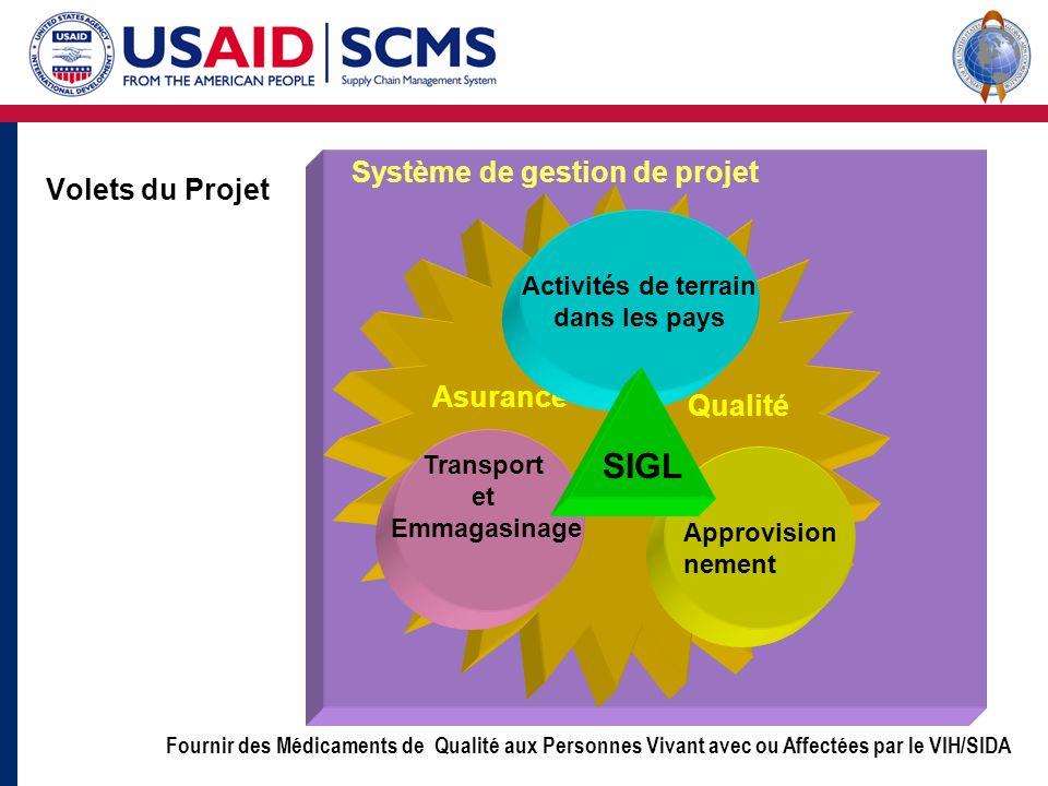 Fournir des Médicaments de Qualité aux Personnes Vivant avec ou Affectées par le VIH/SIDA Système de gestion de projet Asurance Qualité Volets du Proj