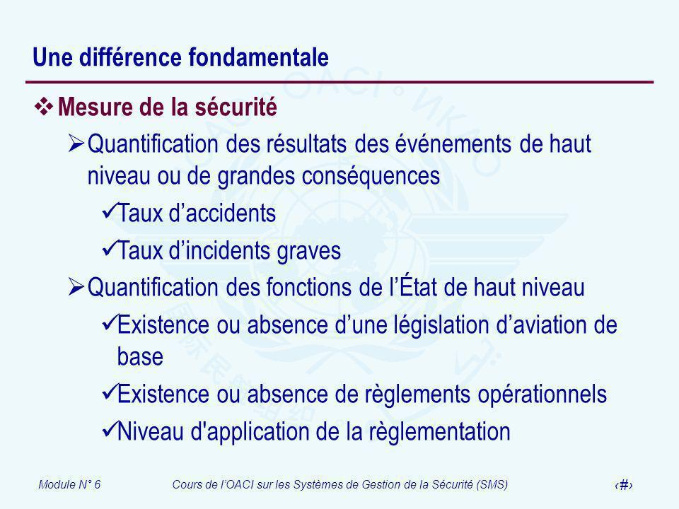 Module N° 6Cours de lOACI sur les Systèmes de Gestion de la Sécurité (SMS) 12 Une différence fondamentale Mesure de la sécurité Quantification des rés