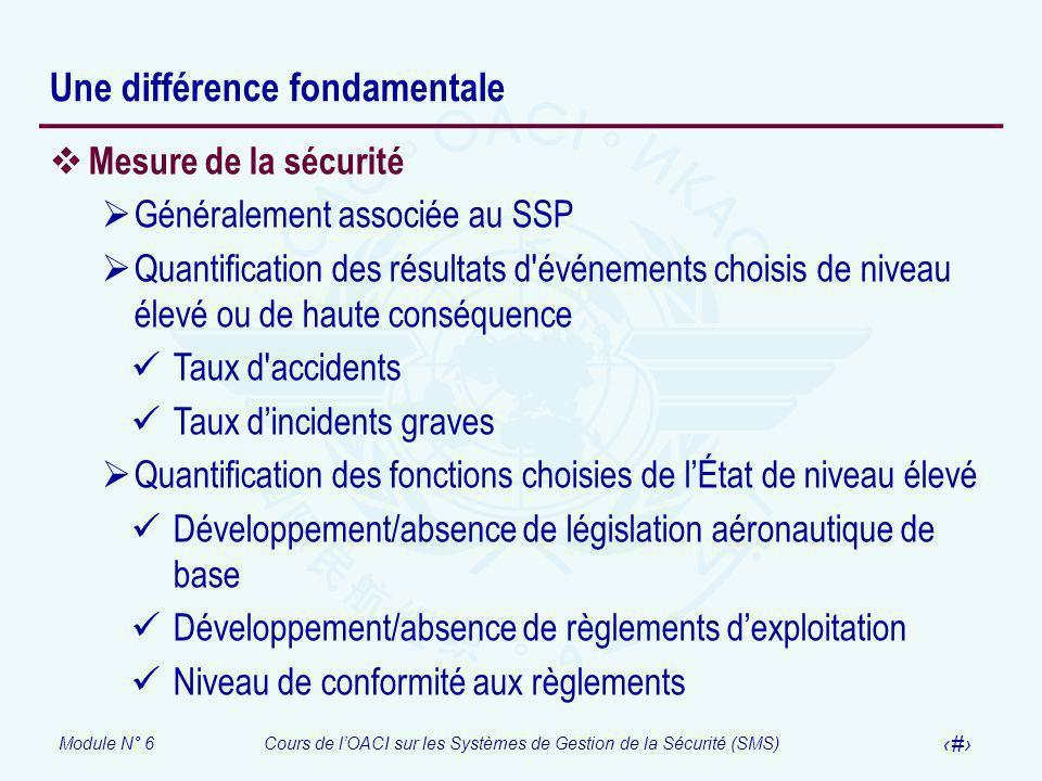 Module N° 6Cours de lOACI sur les Systèmes de Gestion de la Sécurité (SMS) 14 Une différence fondamentale Mesure de la sécurité Généralement associée