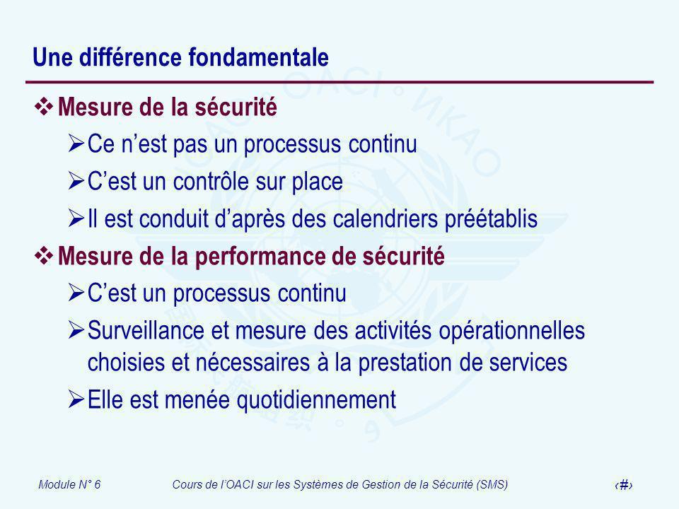 Module N° 6Cours de lOACI sur les Systèmes de Gestion de la Sécurité (SMS) 16 Une différence fondamentale Mesure de la sécurité Ce nest pas un process