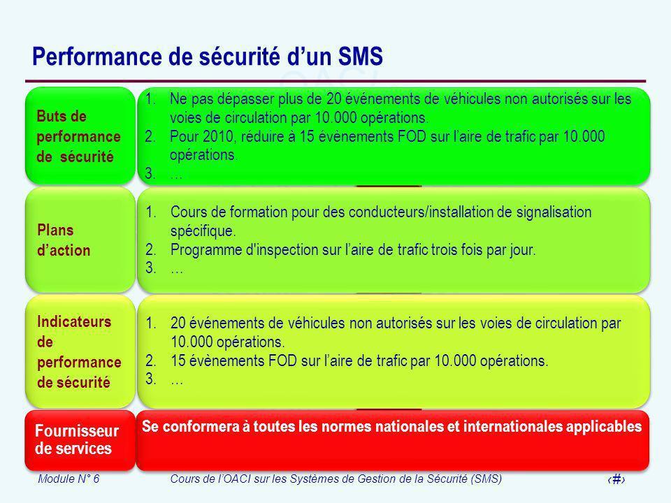 Module N° 6Cours de lOACI sur les Systèmes de Gestion de la Sécurité (SMS) 24 Performance de sécurité dun SMS Buts de performance de sécurité 1.Ne pas