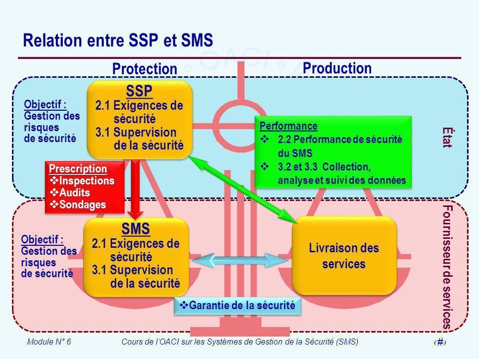 Module N° 6Cours de lOACI sur les Systèmes de Gestion de la Sécurité (SMS) 26 Relation entre SSP et SMS Fournisseur de services État Protection Produc