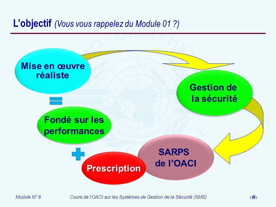 Module N° 6Cours de lOACI sur les Systèmes de Gestion de la Sécurité (SMS) 28 Lobjectif (Vous vous rappelez du Module 01 ?) Gestion de la sécurité Ges