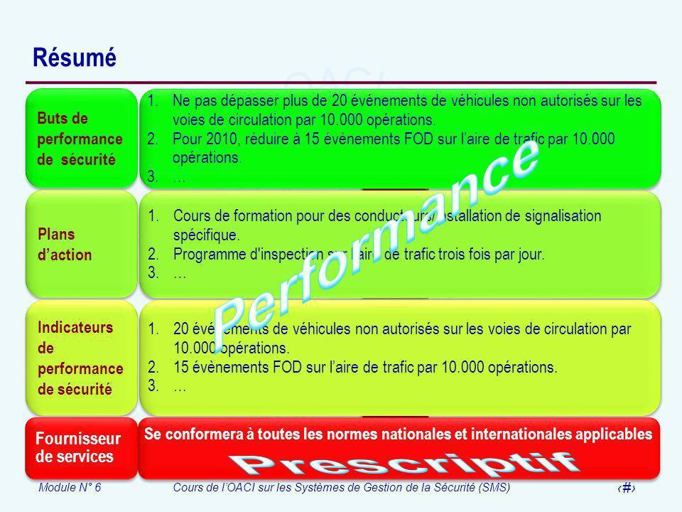 Module N° 6Cours de lOACI sur les Systèmes de Gestion de la Sécurité (SMS) 30 Résumé Buts de performance de sécurité 1.Ne pas dépasser plus de 20 évén
