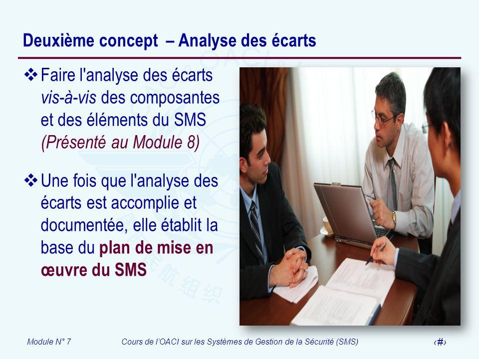 Module N° 7Cours de lOACI sur les Systèmes de Gestion de la Sécurité (SMS) 14 Deuxième concept – Analyse des écarts Faire l'analyse des écarts vis-à-v
