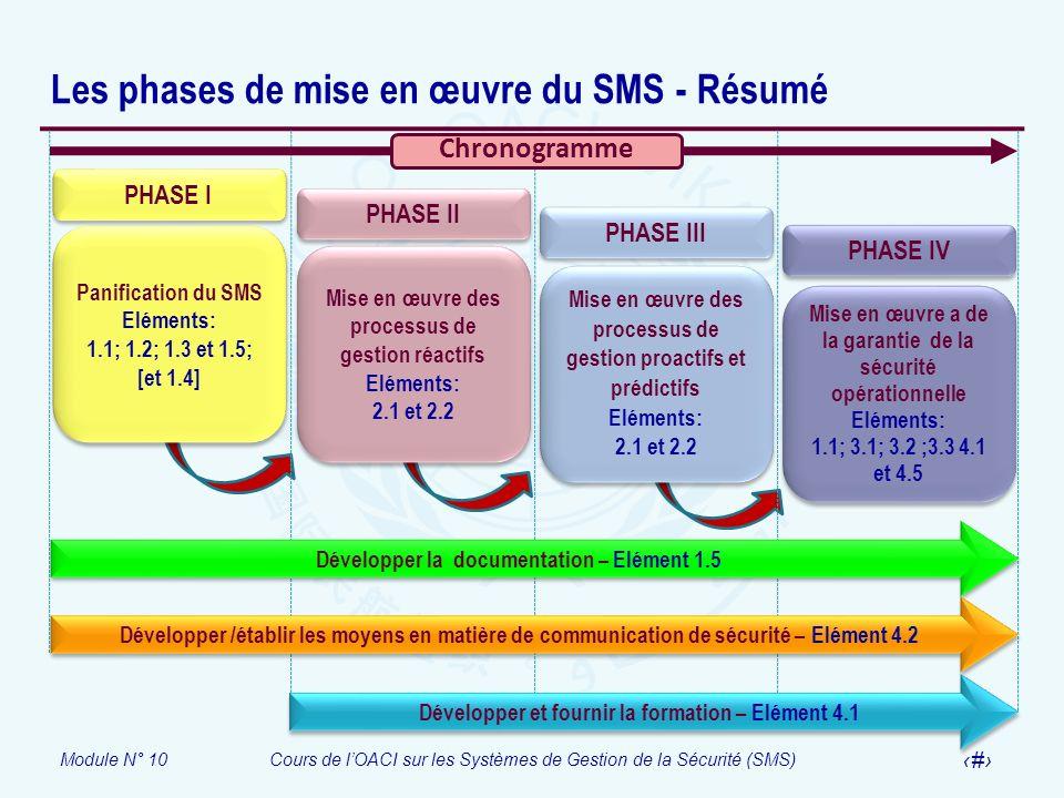 Module N° 10Cours de lOACI sur les Systèmes de Gestion de la Sécurité (SMS) 12 Les phases de mise en œuvre du SMS - Résumé PHASE I Panification du SMS