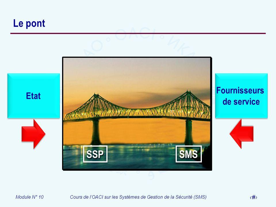 Module N° 10Cours de lOACI sur les Systèmes de Gestion de la Sécurité (SMS) 13 Le pont SSPSSP Etat Fournisseurs de service Fournisseurs de service SMS