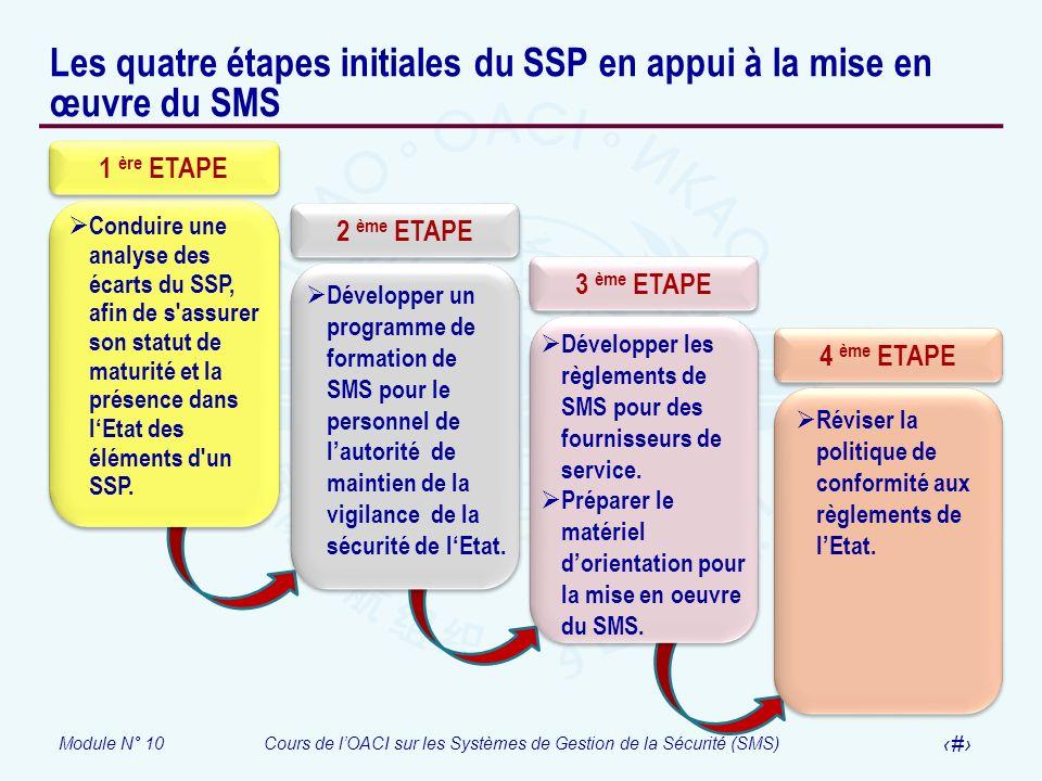 Module N° 10Cours de lOACI sur les Systèmes de Gestion de la Sécurité (SMS) 17 Les quatre étapes initiales du SSP en appui à la mise en œuvre du SMS 1
