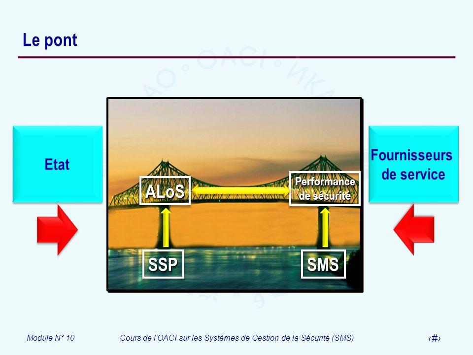 Module N° 10Cours de lOACI sur les Systèmes de Gestion de la Sécurité (SMS) 20 Le pont SSPSSP Etat Fournisseurs de service Fournisseurs de service SMS
