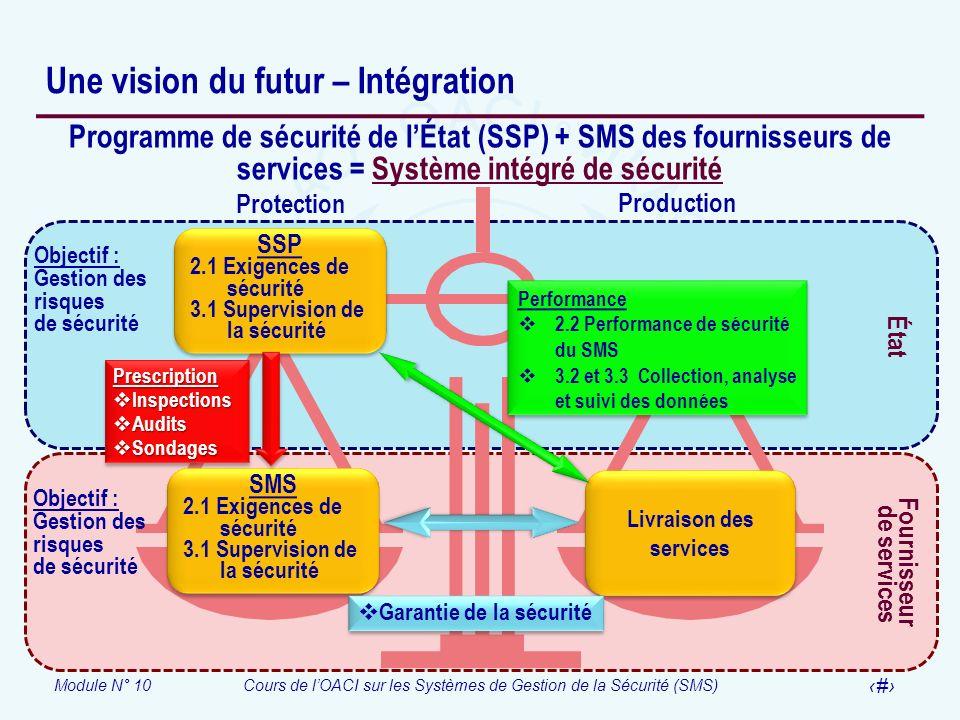 Module N° 10Cours de lOACI sur les Systèmes de Gestion de la Sécurité (SMS) 21 Une vision du futur – Intégration Programme de sécurité de lÉtat (SSP)
