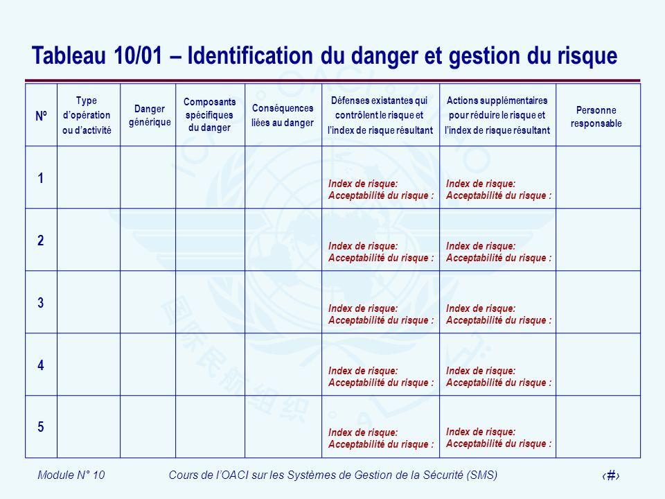 Module N° 10Cours de lOACI sur les Systèmes de Gestion de la Sécurité (SMS) 37 Tableau 10/01 – Identification du danger et gestion du risque Défenses
