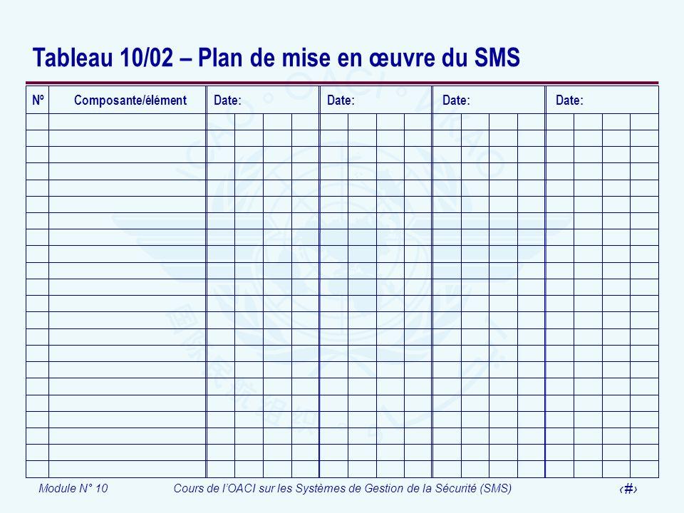 Module N° 10Cours de lOACI sur les Systèmes de Gestion de la Sécurité (SMS) 39 Tableau 10/02 – Plan de mise en œuvre du SMS Nº Composante/élément Date