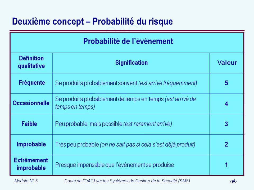 Module N° 5Cours de lOACI sur les Systèmes de Gestion de la Sécurité (SMS) 13 Deuxième concept – Probabilité du risque
