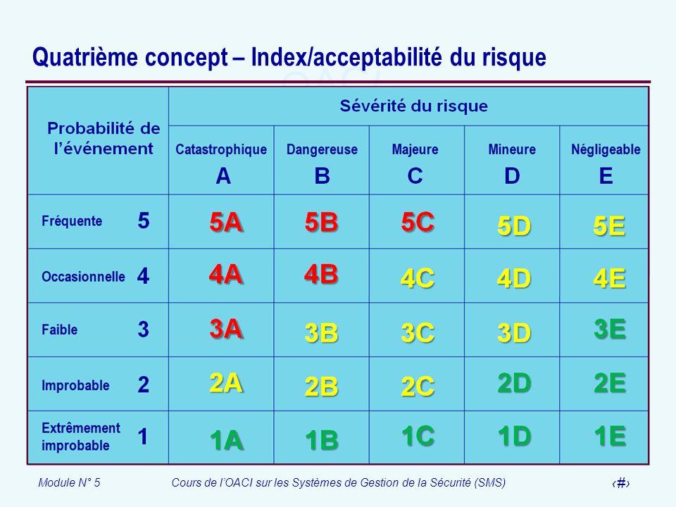Module N° 5Cours de lOACI sur les Systèmes de Gestion de la Sécurité (SMS) 19 Quatrième concept – Index/acceptabilité du risque
