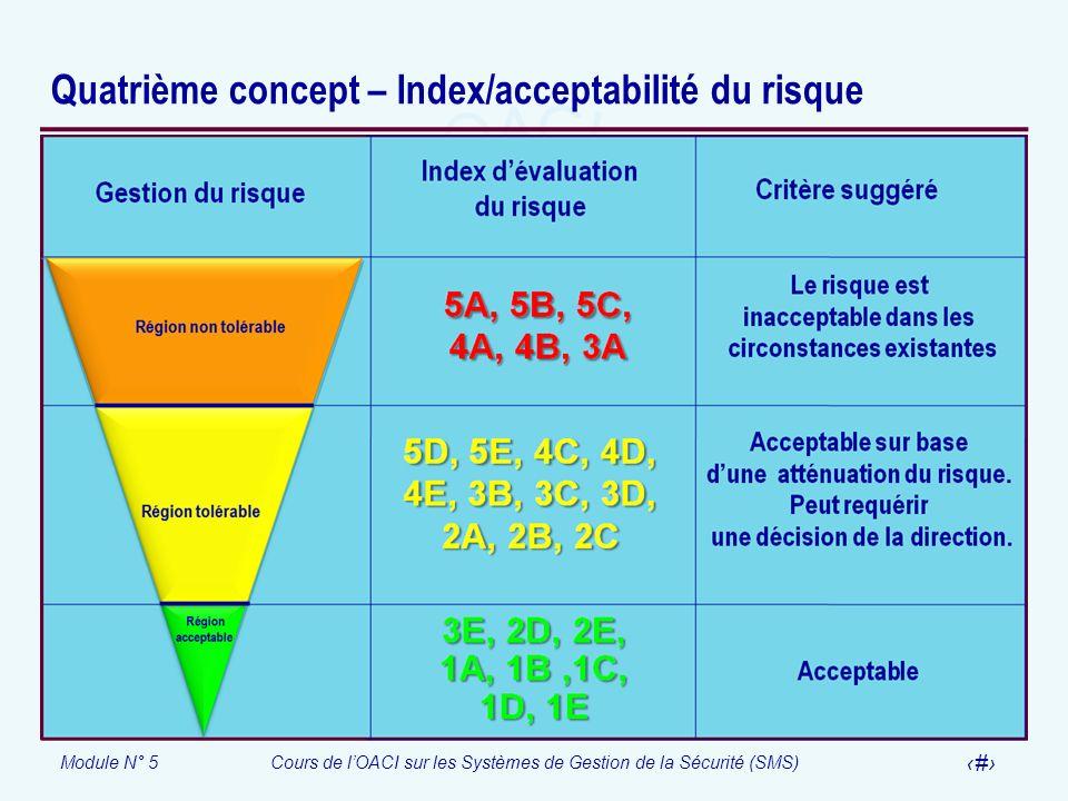 Module N° 5Cours de lOACI sur les Systèmes de Gestion de la Sécurité (SMS) 20 Quatrième concept – Index/acceptabilité du risque
