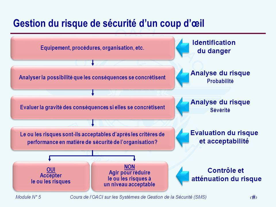 Module N° 5Cours de lOACI sur les Systèmes de Gestion de la Sécurité (SMS) 25 Gestion du risque de sécurité dun coup dœil Identification du danger Ana
