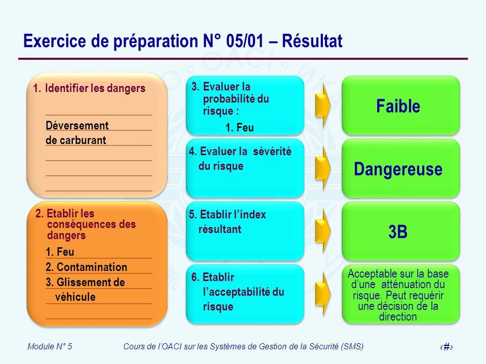 Module N° 5Cours de lOACI sur les Systèmes de Gestion de la Sécurité (SMS) 33 Exercice de préparation N° 05/01 – Résultat 1. Identifier les dangers 2.