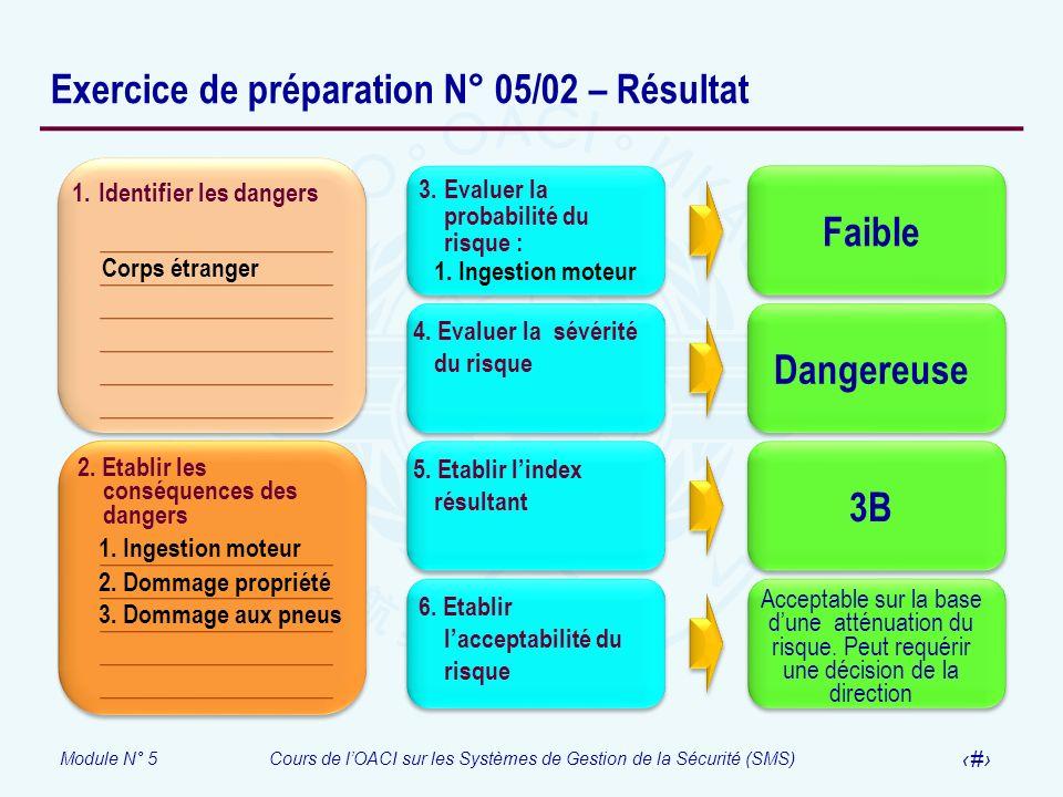 Module N° 5Cours de lOACI sur les Systèmes de Gestion de la Sécurité (SMS) 35 Exercice de préparation N° 05/02 – Résultat 1. Identifier les dangers 2.