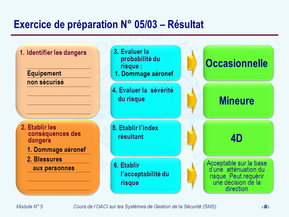 Module N° 5Cours de lOACI sur les Systèmes de Gestion de la Sécurité (SMS) 37 Exercice de préparation N° 05/03 – Résultat 1. Identifier les dangers 2.