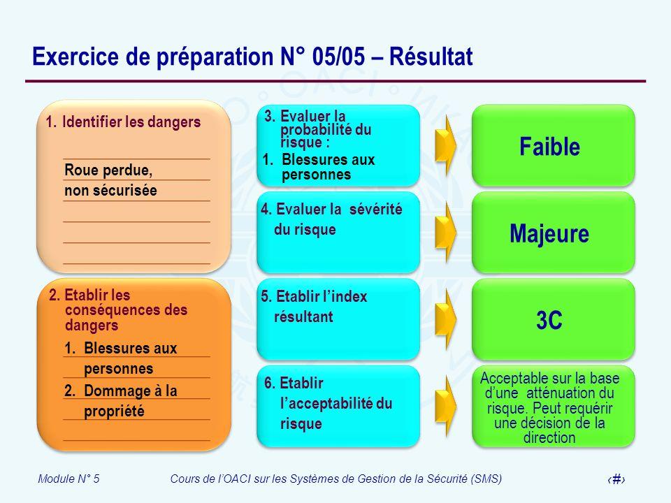 Module N° 5Cours de lOACI sur les Systèmes de Gestion de la Sécurité (SMS) 41 Exercice de préparation N° 05/05 – Résultat 1. Identifier les dangers 2.