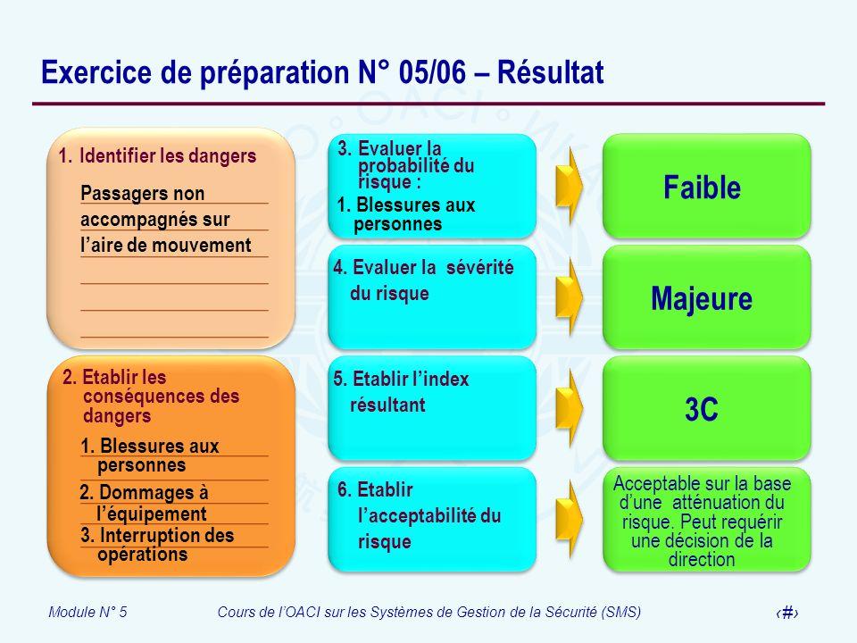 Module N° 5Cours de lOACI sur les Systèmes de Gestion de la Sécurité (SMS) 43 Exercice de préparation N° 05/06 – Résultat 1. Identifier les dangers 2.