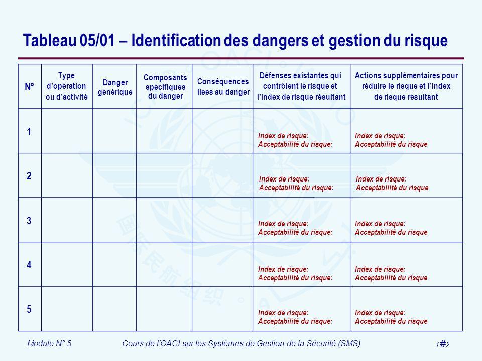 Module N° 5Cours de lOACI sur les Systèmes de Gestion de la Sécurité (SMS) 61 Tableau 05/01 – Identification des dangers et gestion du risque Défenses
